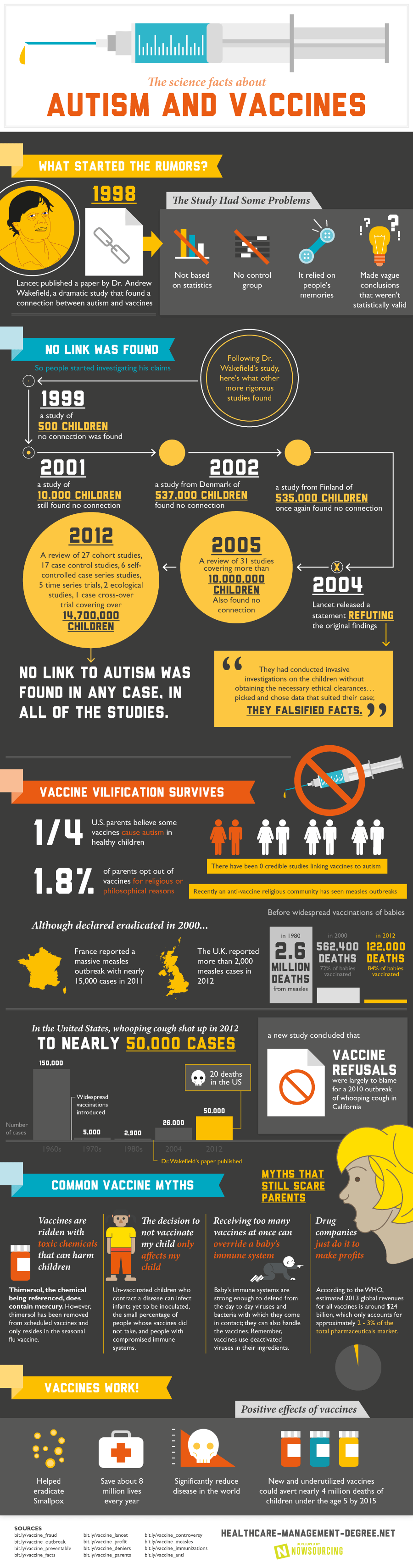 Case Study: Autism and Vaccines