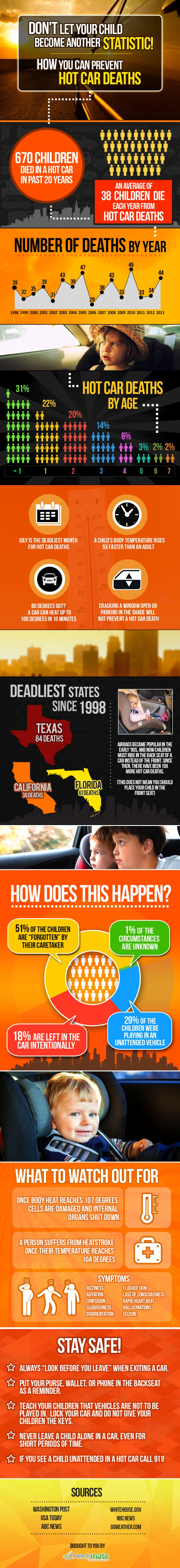 hot-car-deaths- inforgraphic