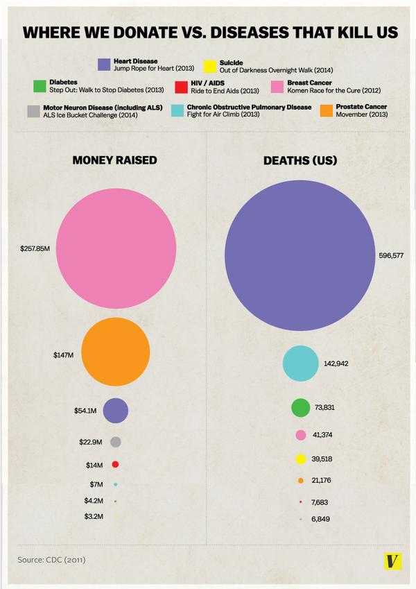 New Infographic: Differences Between Diseases We Donate To, And The Diseases That Kill Us
